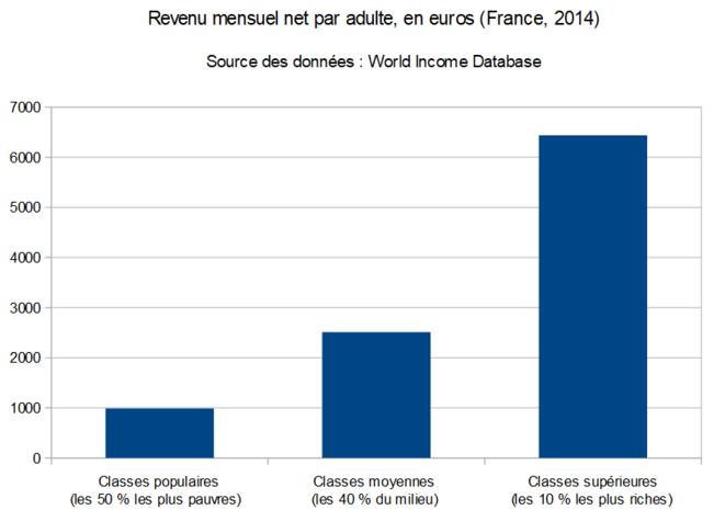 Revenu mensuel net par adulte, en euros (France, 2014) (source des données : WID)