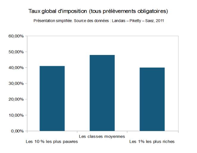 Taux global d'imposition, présentation simplifiée (source des données : revolution-fiscale.fr, 2011)
