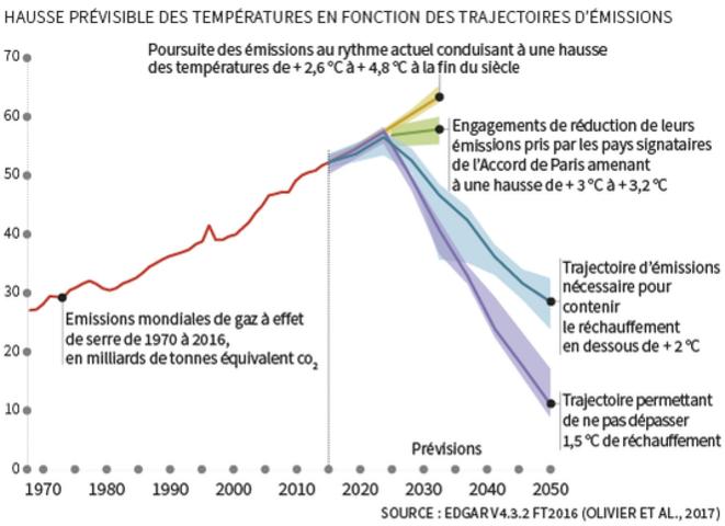 Urgence climatique : écart entre le réel et le souhaitable (donées PNUE retravaillées par Le Monde)