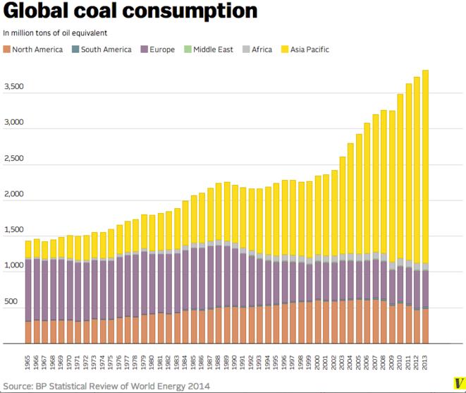 La consommation mondiale de charbon n'a jamais été aussi forte dans l'histoire