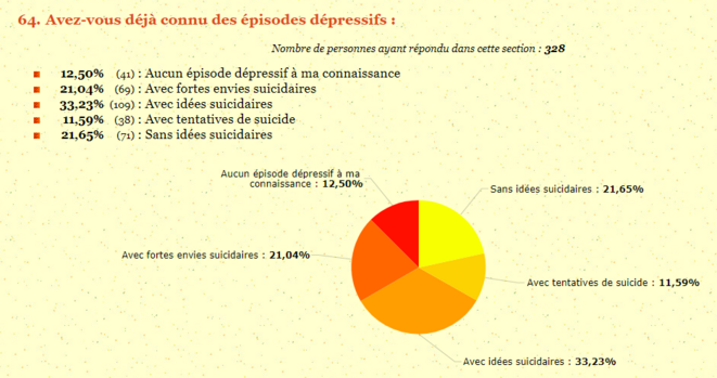 Question 64 du sondage Asperansa