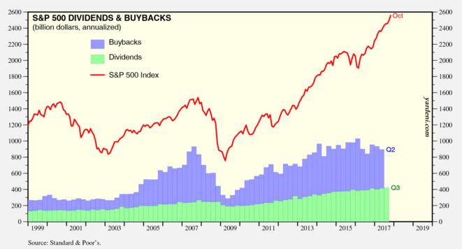 Evolution des rachats d'actions (en bleu) et des dividendes (en vert) de 1999 à 2017 en milliards de dollars