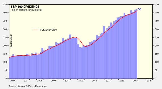 Evolution des dividendes versés aux actionnaires de 1999 à 2017 en milliards de dollars