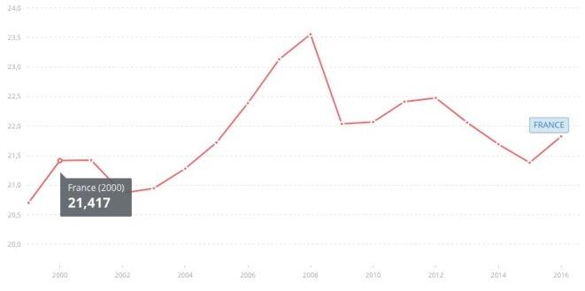Évolution de l'investissement global de l'économie française en part du PIB © Banque Mondiale