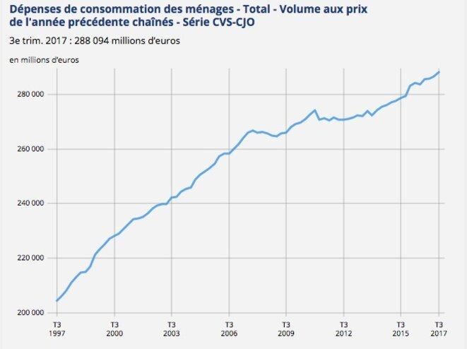 Dépense de consommation des ménages en France © Insee
