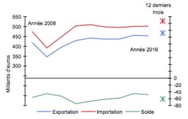 Évolutions du commerce extérieur de la France © Douanes
