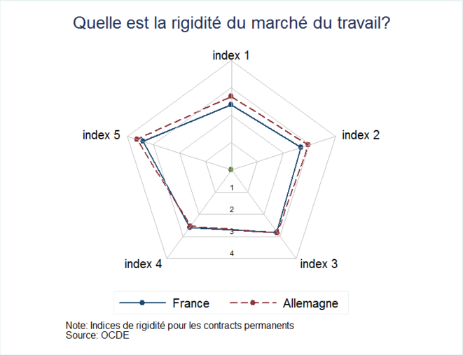 Rigidité du marché du travail en France et en Allemagne. Données OCDE.