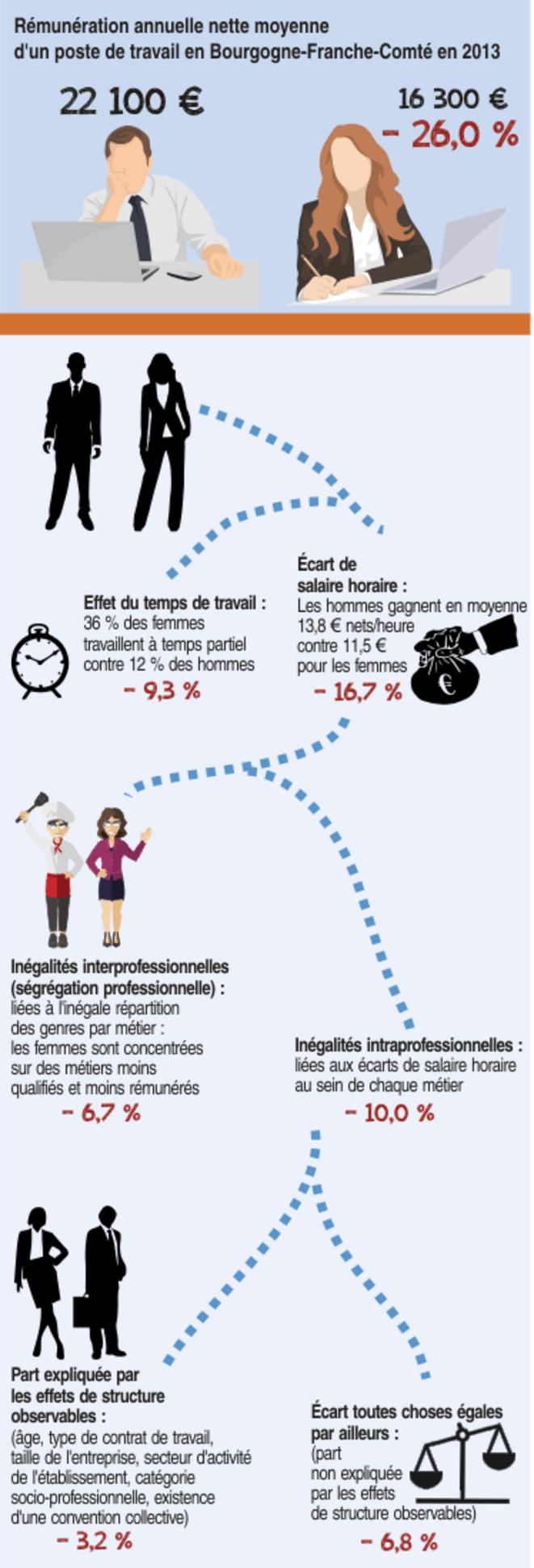 Graphique inégalités homme-femme © INSEE