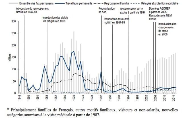 Les entrées permanentes d'étrangers en France entre 1946 et 2015. © OMI-ANAEM, Ofpra