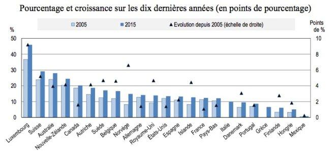 Part des immigrés dans la population totale des pays de l'OCDE, entre 2005 et 2015. © OCDE