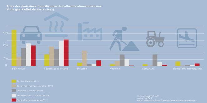 Bilan des émissions franciliennes © fair