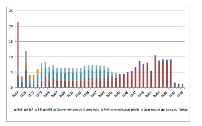 Les échéances de remboursement de la Grèce après le troisième plan de sauvetage.
