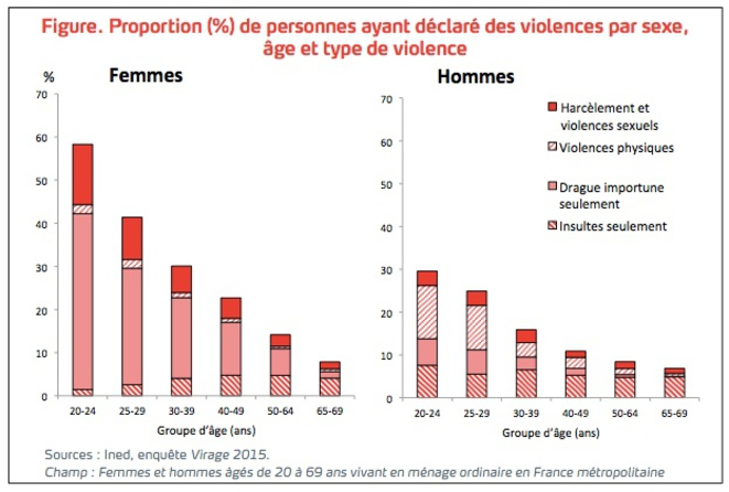 Above: this table from the study shows, by age group (bottom line) and gender (women left, men right), four broad types of violence and aggression which respondents to the 2015 census said they had experienced over the previous 12 months. Sexual violence and harassment is indicated in red, physical violence in pink stripes, unsolicited advances in pink, and insults in red stripes. © Ined