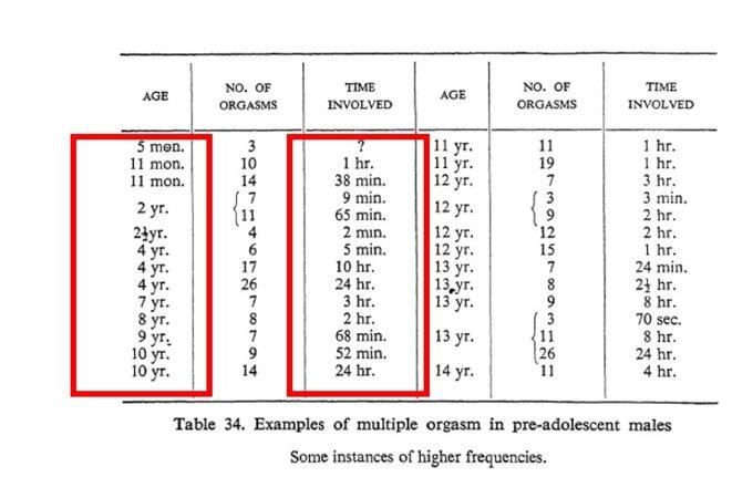 Tableau 34 _ Exemples d'orgasme multiples chez les pré-adolescents mâles