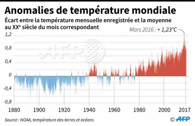 Hausse des températures