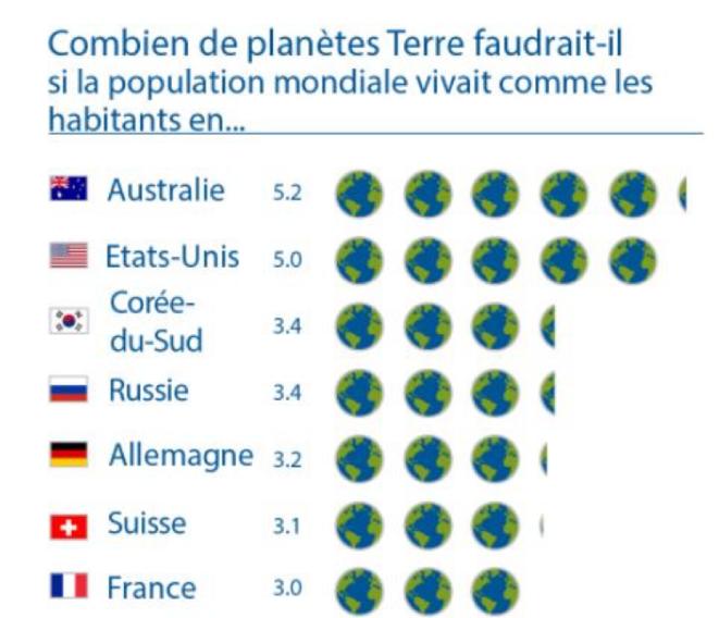 Les pays les plus pollueurs