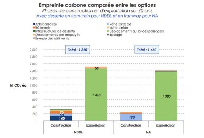 Les émissions de CO2 selon le choix de l'aéroport.