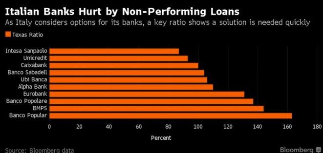 Les dix premières banques européennes les plus risquées. Le « texas ratio » est un indice de risque, rapportant les créances et les actifs douteux au capital et réserves de la banque. Plus il est élevé, plus le risque est grand. © Bloomberg