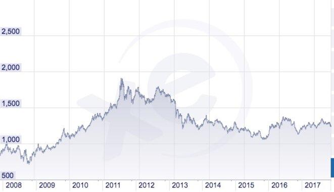 Cour de l'once d'or en dollar depuis dix ans © DR