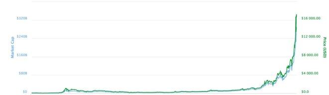 Évolution du prix et de la capitalisation du bitcoin © Coinmarketcap