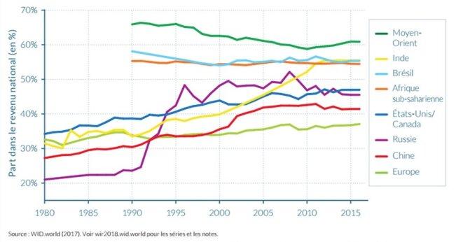 Part de revenu des 10 % des plus riches dans le monde entre 1980 et 2016.
