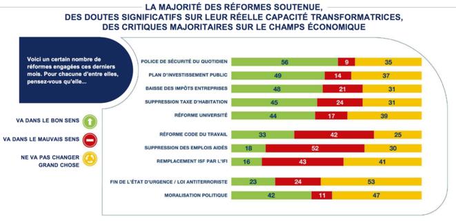IFOP, 2017-12-06, tableau de bord de la transformation de la France, réformes critiques © IFOP