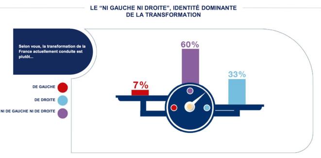 IFOP, 2017-12-06, tableau de bord de la transformation de la France, et de droite, et pas de gauche © IFOP