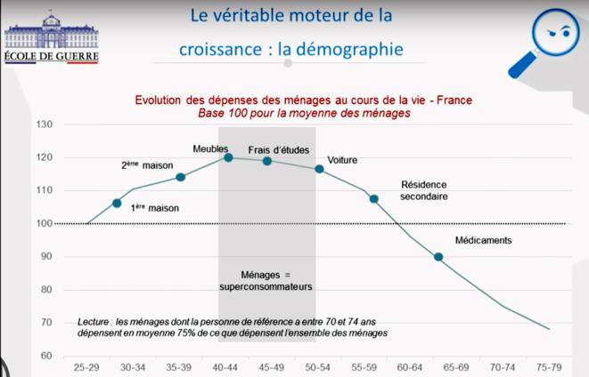 Croissance et cycle de vie, une population qui vieillit consomme surtout des médicaments. © Pierre Sabatier