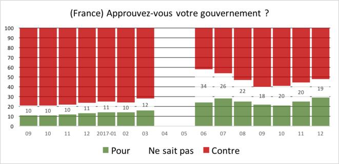 YouGov, EuroTrack, 2017-12, que pense un français de son gouvernement ?