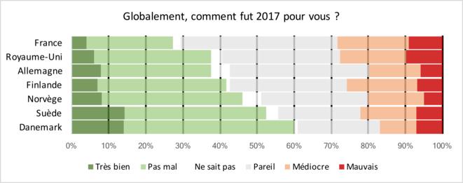 YouGov, EuroTrack, 2017-12, comment a été votre année ?