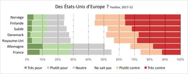 YouGov, EuroTrack, 2017-12. Pour des États-Unis d'Europe ?