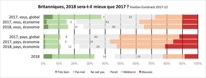 YouGov, EuroTrack, 2017-12. Britanniques perception de 2017, espoirs pour 2018