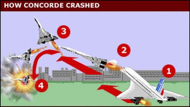 Concorde, une théorie des fins dernières.