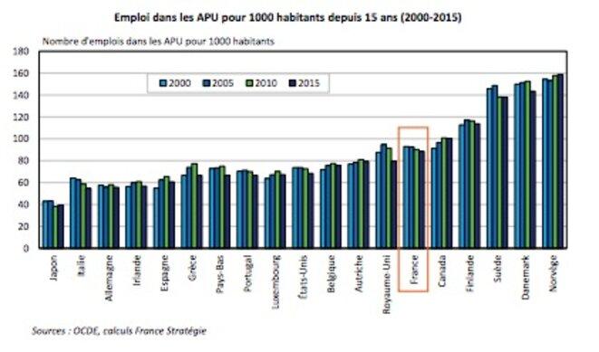 Evolution du nombre d'emploi des administrations publiques pour 1000 habitants © France Stratégie