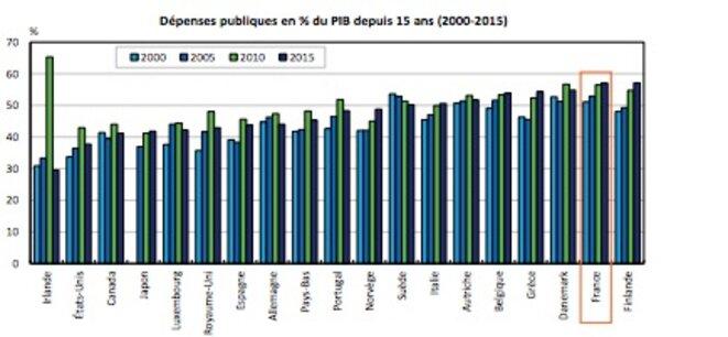 Évolution de la dépenses publiques en % du PIB © France Stratégie