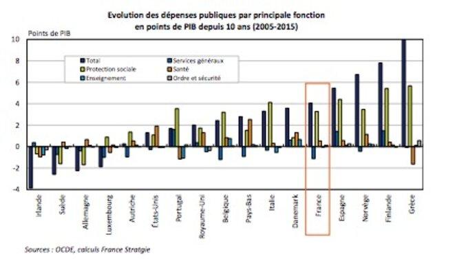 Évolution de la dépense publique par fonction. © France Stratégie
