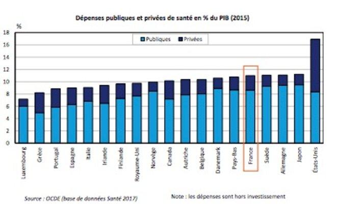 Dépenses de santé comparées © France Stratégie