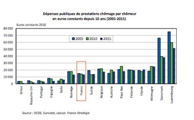 Dépense publique par chômeur © France Stratégie