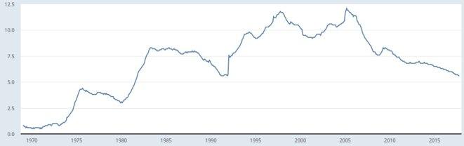 Le taux de chômage en Allemagne depuis 1970. © FRED, Fed de Saint-Louis