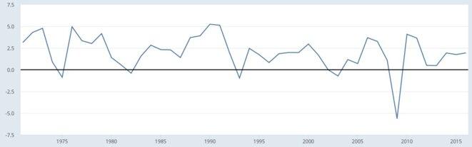 Croissance du PIB allemand en volume. © FRED, Fed de Saint-Louis
