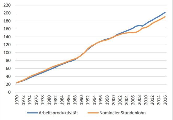 L'évolution des coupes salariales aide la productivité en Allemagne. © IZA