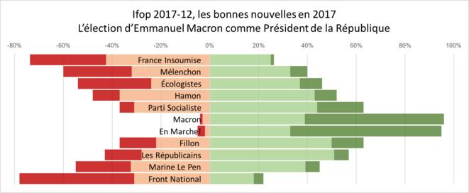 Ifop 2017-12, les bonnes nouvelles en 2017, l'élection d'Emmanuel Macron comme Président de la République