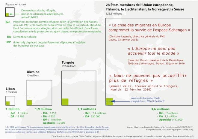 L'Union européenne est-elle confrontée à un nombre important de réfugiés ? © «Atlas des migrants en Europe», Migreurop, 2017.