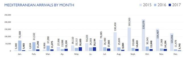 Les arrivées de migrants par la mer, mois par mois, au cours des trois dernières années © OIM