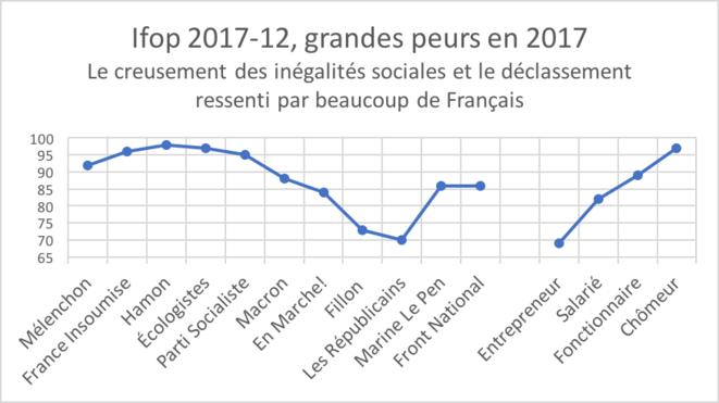 Ifop 2017-12, peur de l'accroissement des inégalités.