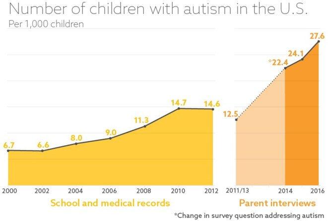 Statistiques stables : Selon les nouvelles données, il n'y a pas eu d'augmentation statistiquement significative de la prévalence de l'autisme entre 2014 et 2016. © Nigel Hawtin