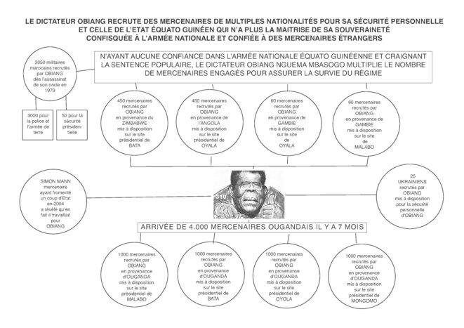 obiang-et-les-mercenaires