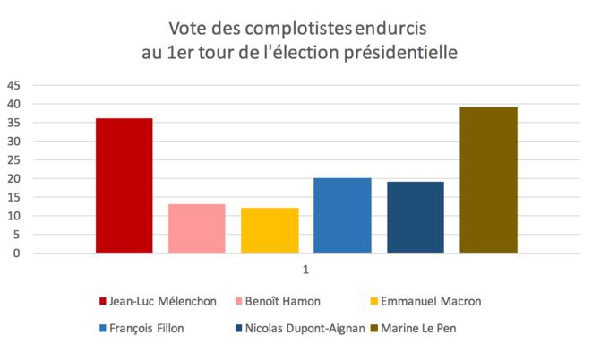 Les complotistes votent Mélenchon (et Marine Le Pen). selon Rudy Reichstadt, fondation Jean Jaurès (proche du parti socialiste).
