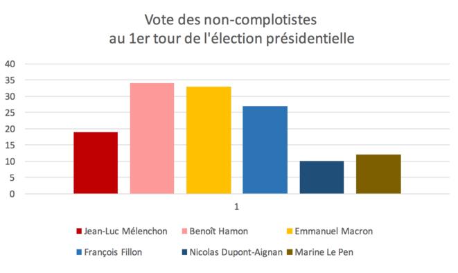 Les non-complotistes votent Hamon (Rudy Reichstadt, fondation Jean Jaurès)