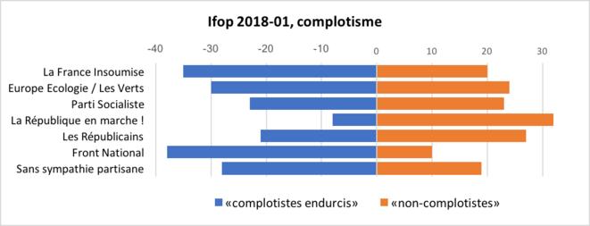 Ifop 2018-01, partis de «complotistes» (graphique Frédéric Glorieux)
